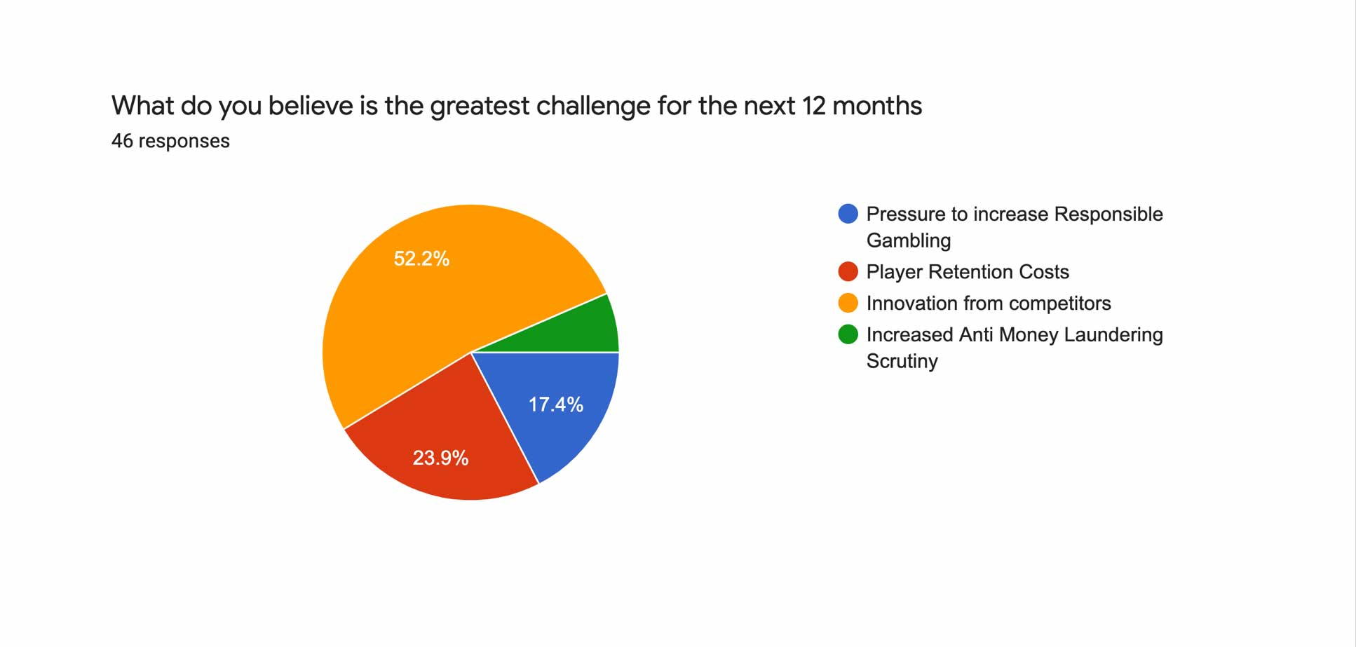 What do you believe is the greatest challenge for the next 12 months