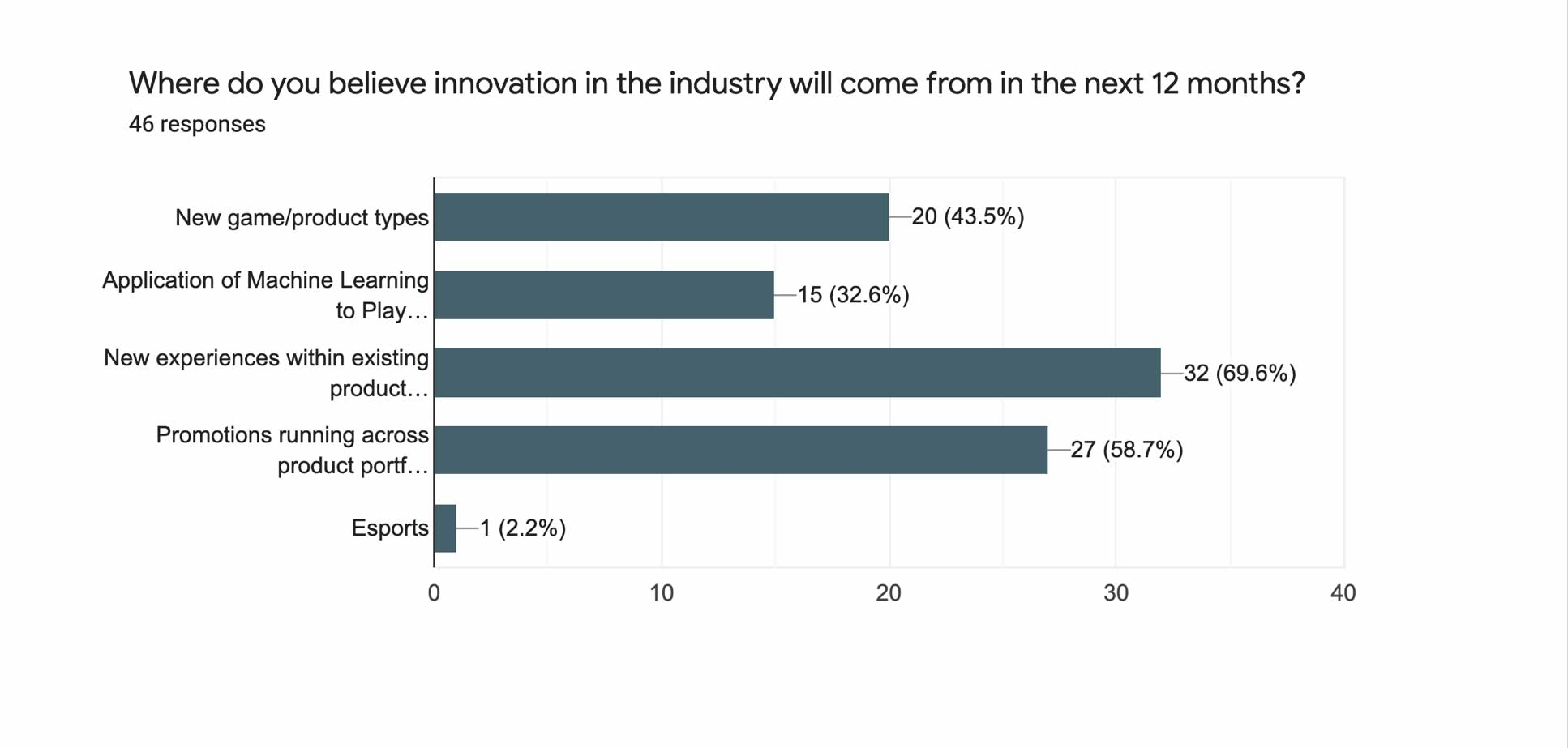 Where do you believe innovation in the industry will come from in the next 12 months?