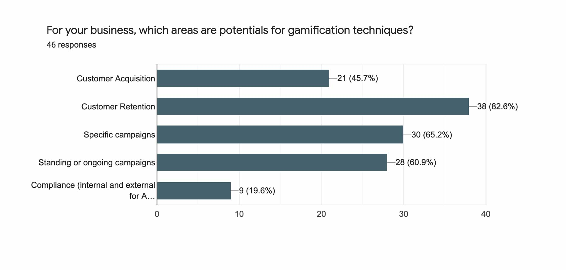 For your business, which areas are potentials for gamification techniques?