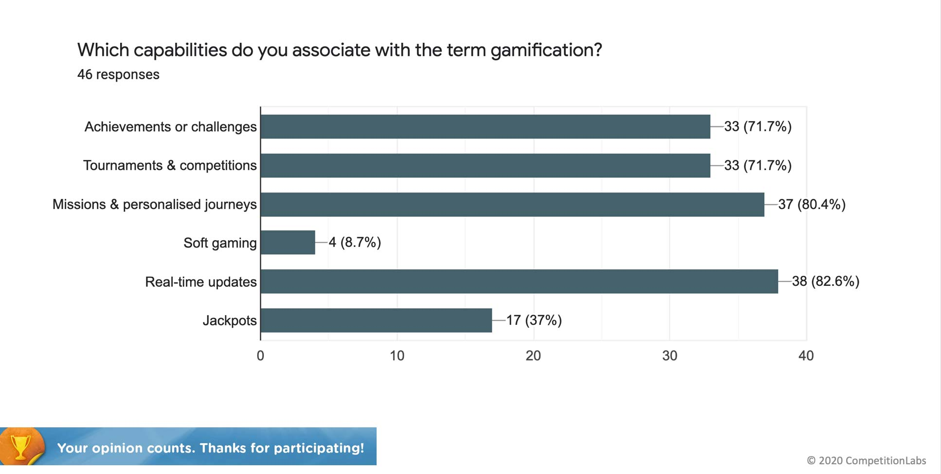 Which capabilities do you associate with the term gamification?